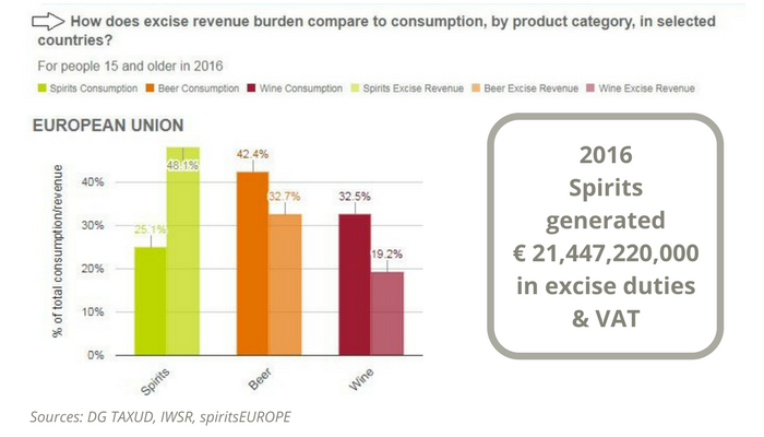 spiritsEUROPE - Taxation & Economy - Key data
